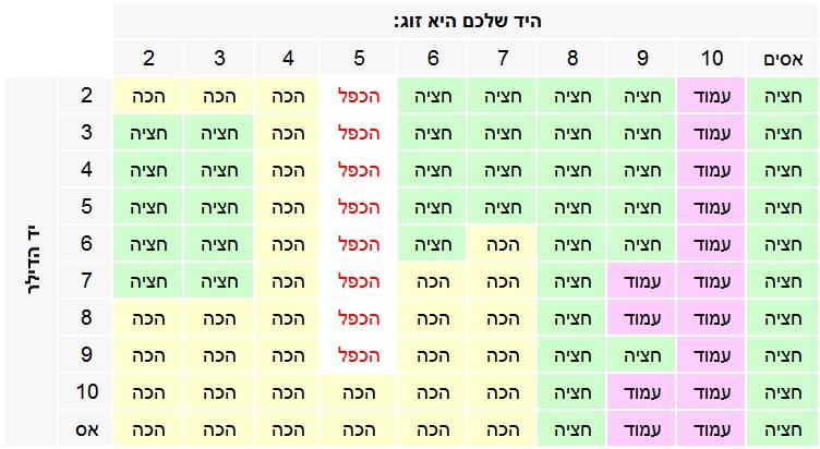 טבלה מסכמת מתי לחצות ל-2 ידיים, לעמוד, להכות או להכפיל
